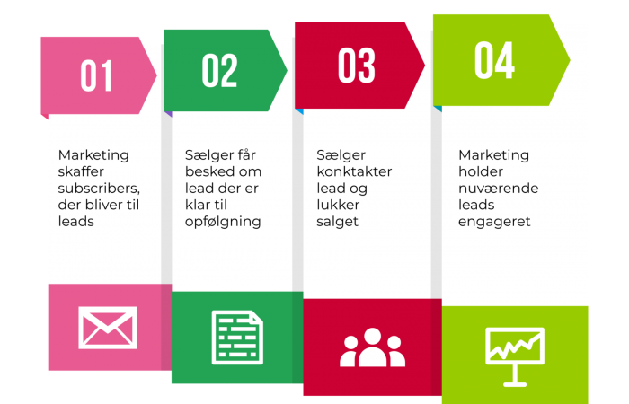 marketing-automation-figur (2)
